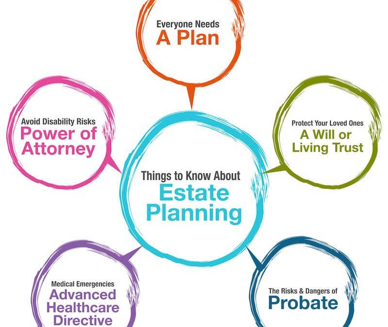 What Is Estate Planning? Six Good Reasons Everyone Should Have An Estate Plan In Southern California